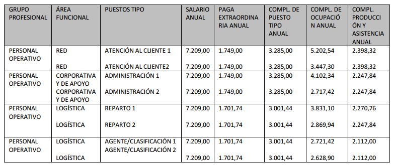tabla-salarios-correos